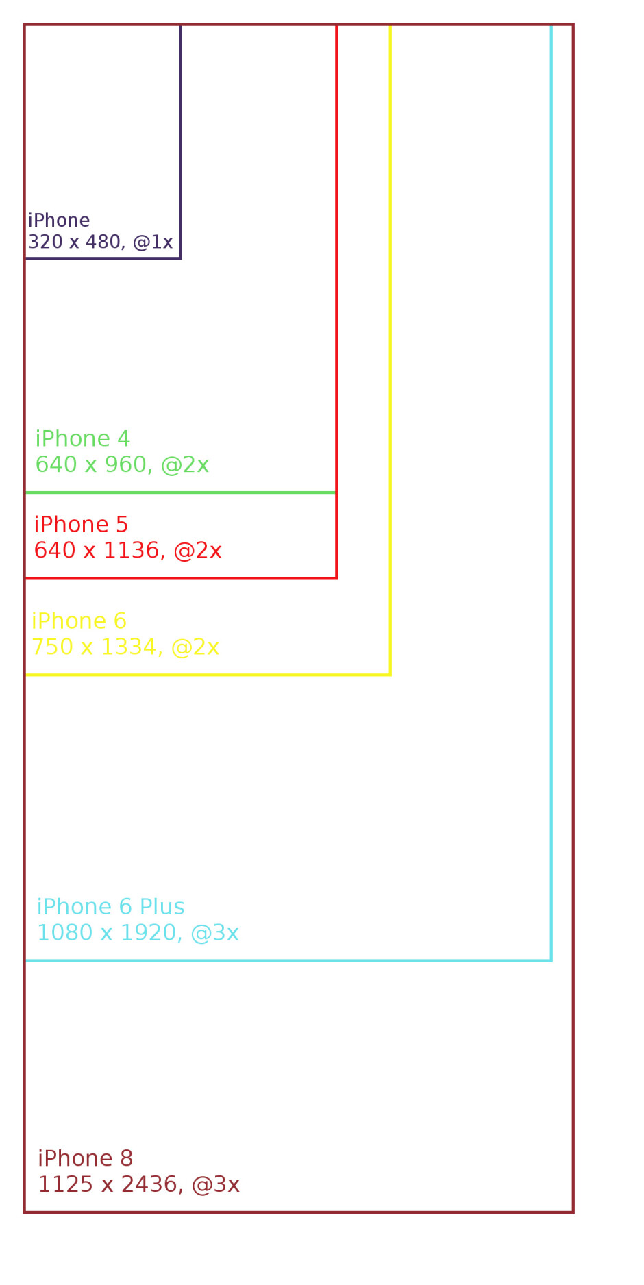 iPhone resolutions - The iPhone 8 will have a sharper screen: here is the most likely resolution