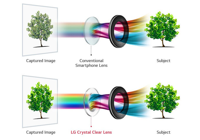 The LG V30 will feature a glass lens, allowing greater color fidelity and more light to reach the sensor - LG officially announces f/1.6 aperture for V30 camera