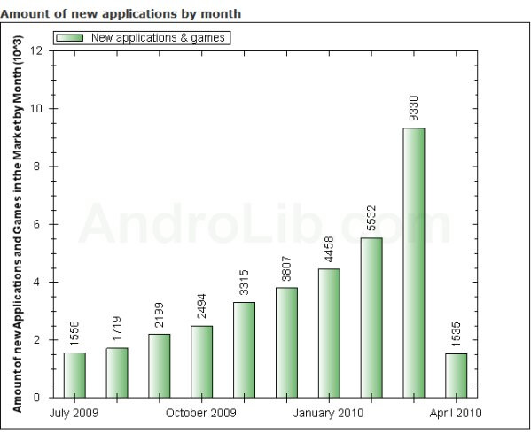 Android sees over 9,000 apps added in March to its market