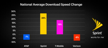 Sprint's LTE Plus download data speed has risen 28% over the last seven months