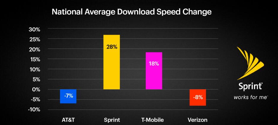 Sprint's LTE Plus download data speed has risen 28% over the last seven months - Speedtest data shows a rise in Sprint's LTE Plus download speeds over the last 7 months