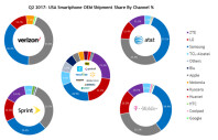 US-cell-market-q2-2017-3
