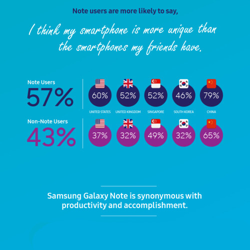 Samsung infographic explains why Galaxy Note fans like the... Galaxy Note series so much