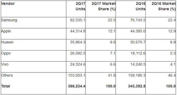 Android and Samsung topped the global smartphone market in the second quarter - Gartner: Android accounted for 87.7% of global smartphone sales in the second quarter