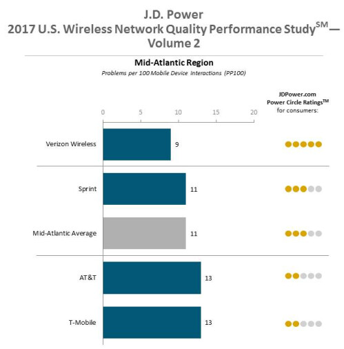 Verizon finishes on top or tied for first in all six regions surveyed by J.D. Power for network quality; Sprint finishes second or tied for second in five out of six regions