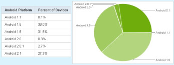 Fragmentation is slowly evaporating for Android