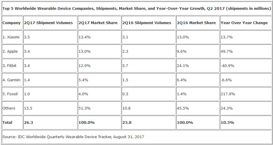 Xiaomi had the largest market share among wearable manufacturers during the second quarter, just edging out Apple - Xiaomi and Apple were the top two global wearable shippers during the second quarter of 2017