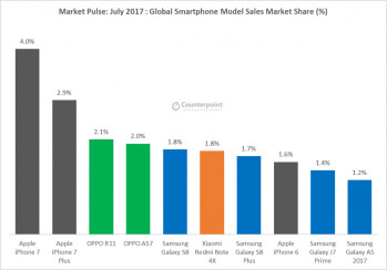 Huawei leapfrogs Apple to become world's second largest smartphone vendor
