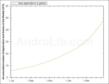Android Market hits 50,000 apps