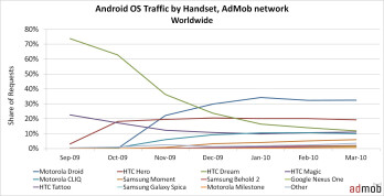 Android passes iPhone in U.S. traffic during March