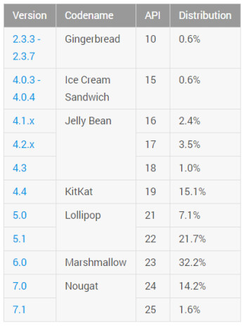 Nougat reaches 15.8  of Android devices worldwide