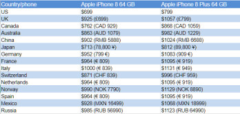 Apple IPhone 8 And Plus Price Release Date