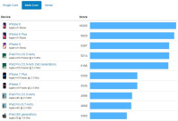 iphone-8-x-benchmarks-vs-android-s8-2