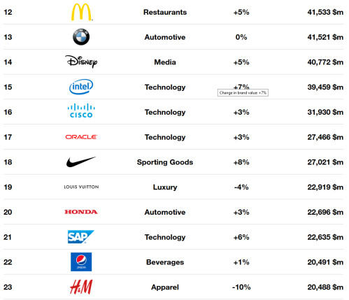 For the fifth straight year, Apple is the most valuable global brand