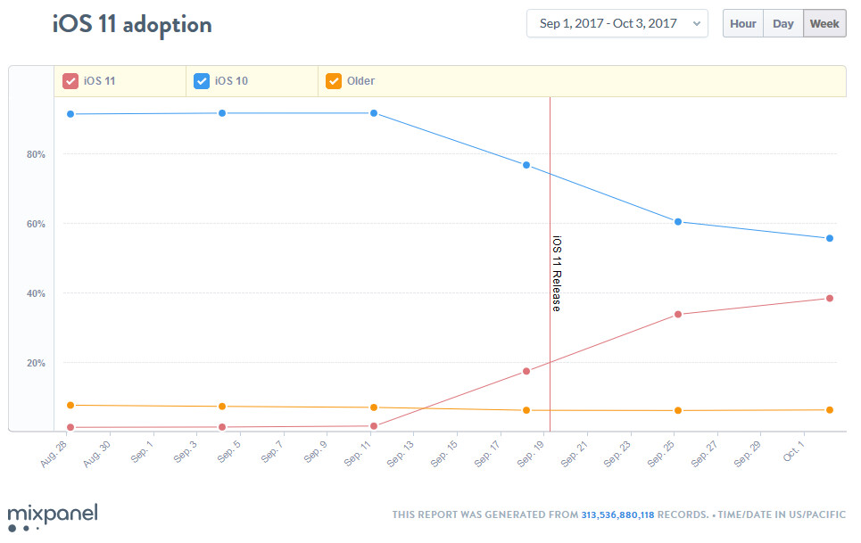 After 2 weeks, 38.5% of iOS users are running iOS 11