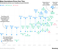 bloomberg-flagship-prices