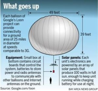 How Project Loon works