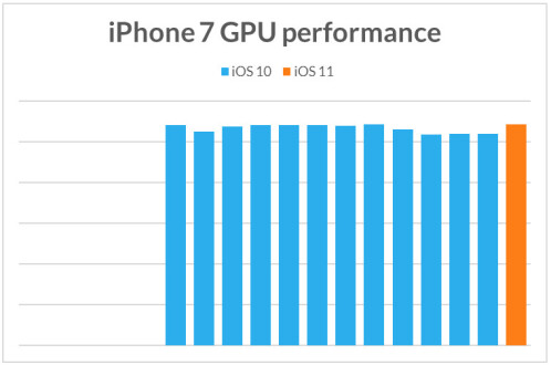 Benchmark tests seem to prove that Apple does not slow down older iPhone models on purpose