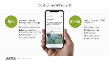 Here is the real cost of an Apple iPhone X... per use