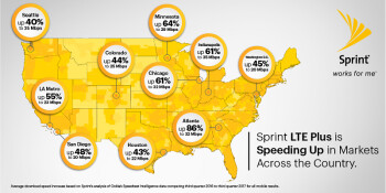 Sprint claims that its LTE Plus network is the most improved wireless pipeline of 2017