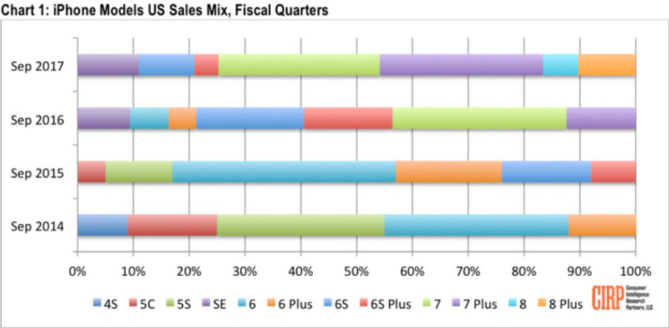 Apple iPhone 6s/6s Plus had a more successful first quarter of life than the Apple iPhone 8/8 Plus achieved - Apple iPhone 8/8 Plus sales lag behind the iPhone 6s/6s Plus during their respective launch quarters