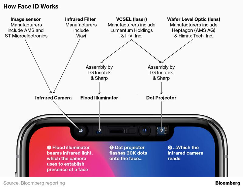 Face ID technology, image courtesy of Bloomberg - Apple reduced accuracy of key Face ID component in order to have iPhone X on time