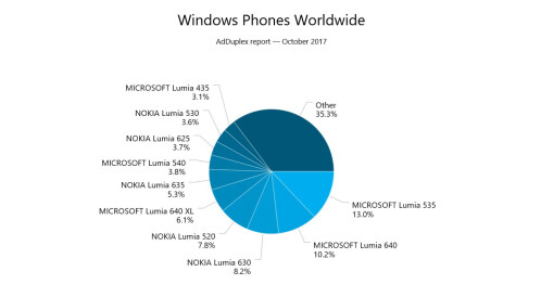 Nearly 75% of current Windows Phone users are sporting a phone powered by Windows Phone 8.1