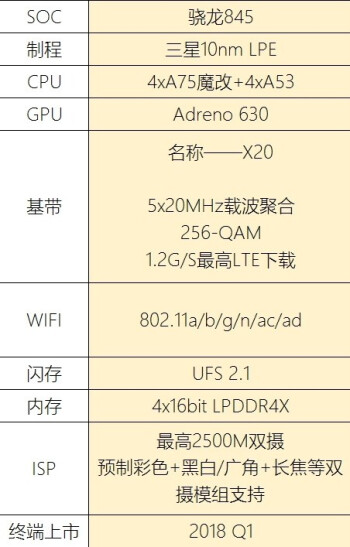 The most recently-leaked Snapdragon 845 specs