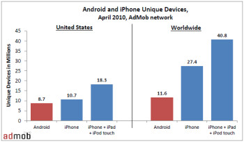 Android grabs North American buyers while iPhone is more global