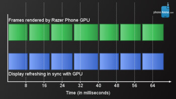 The Razer Phone display sets its refresh rate in sync with the GPU's output
