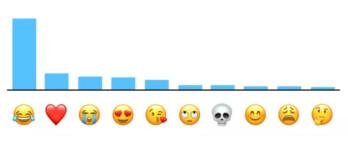 A scientific emoji ranking by popularity