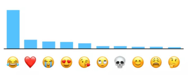 A scientific emoji ranking by popularity - This is the most popular emoji