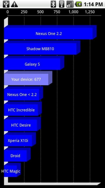 Benchmark test shows that the Motorola Shadow is faster than the Samsung Galaxy S?