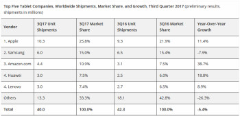 Apple is the top provider of tablets globally