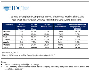 IDC breaks down the Chinese phone market for Q3 2017