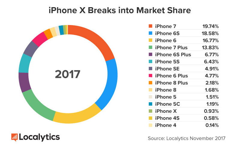 The Apple iPhone 7 is currently the most used iPhone globally