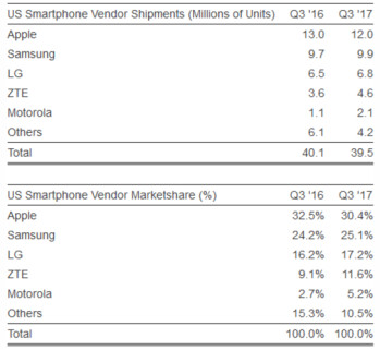 Apple and Samsung remain the top two smartphone manufacturers in the U.S.