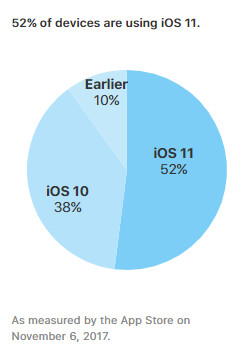 Apple iOS 11 update has reached 52  of devices, roll-out slower than before