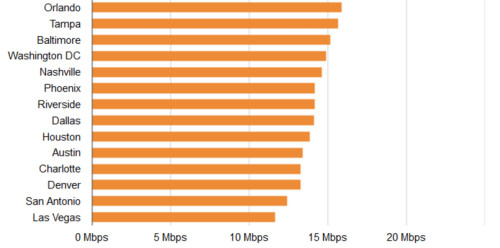 Minneapolis has the fastest average 4G LTE speed among 35 major U.S. cities