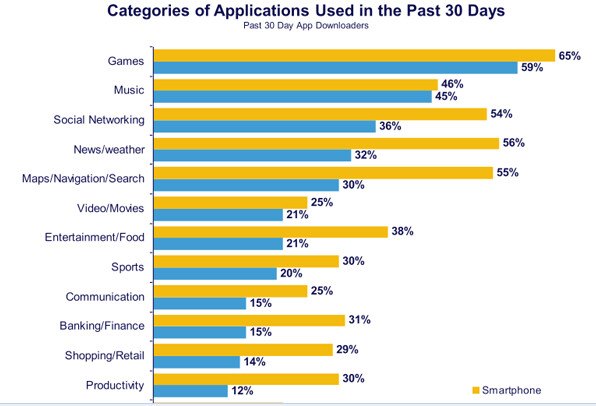 Nielsen presents ratings and stats on downloading apps