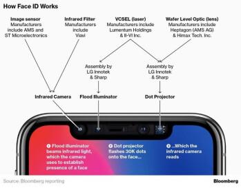 Iphone Manufacturing Diagram Trusted Wiring Diagram
