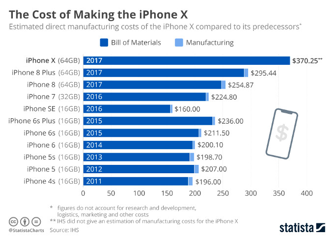 Check out Apple's ever-rising bill of materials that led to a $999 iPhone X