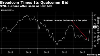 Broadcom's bid comes at a low point in Qualcomm's recent price range