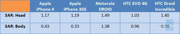 These SAR values are measured in the 1900MHz band - FCC greets the Apple iPhone 4, here's an SAR comparison