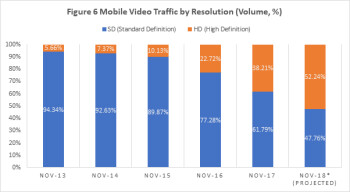 Carriers feeling the unlimited pinch, as mobile video streaming goes HD