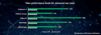 Cortex-A75 and Cortex-A55 processor designs could spell performance boost for the Snapdragon 845