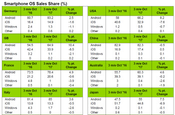 Apple falls, Android gains in US market share, and the iPhone X is to blame