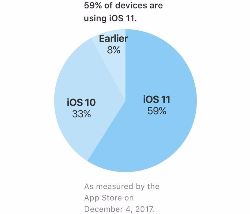 iOS 11 installation rate reaches 59 percent, adoption lagging behind older versions