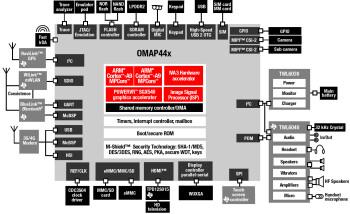 Texas Instruments announces 1GHz processors