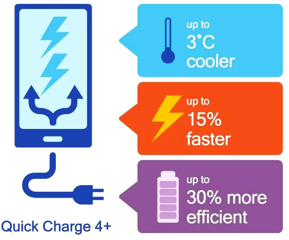 Qualcomm's Quick Charge 4+ vs Quick Charge 4 - Snapdragon 845 phones like Galaxy S9 may sport Quick Charge 4+, here's what it means